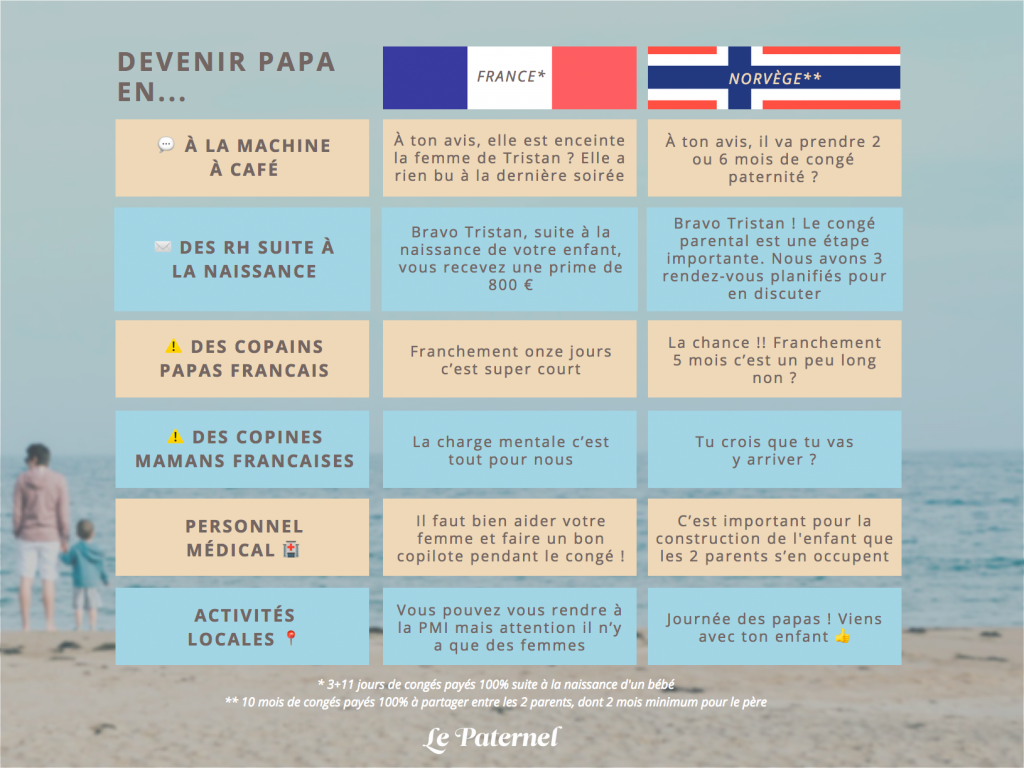 Il A Teste Les Conges Paternites En Norvege Vs En France
